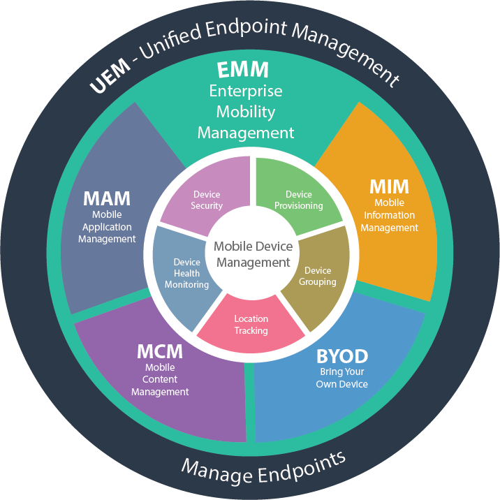 What is Mobile Device Management and EMM Evolvement?