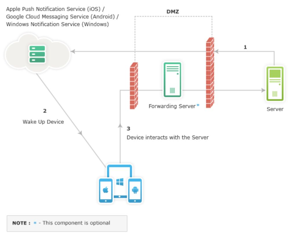 How MDM Mobile Device Management Works on iOS Apple PNS