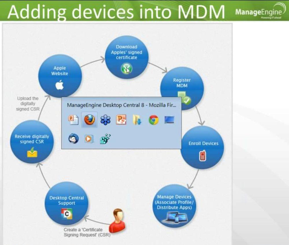 MDM Software ManageEngine