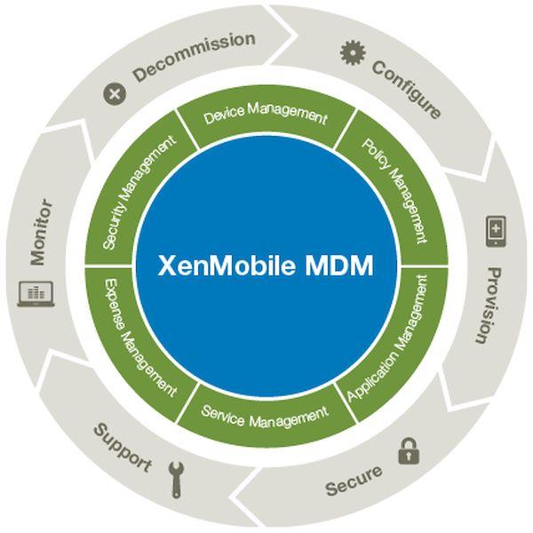 Citrix XenMobile MDM Solution