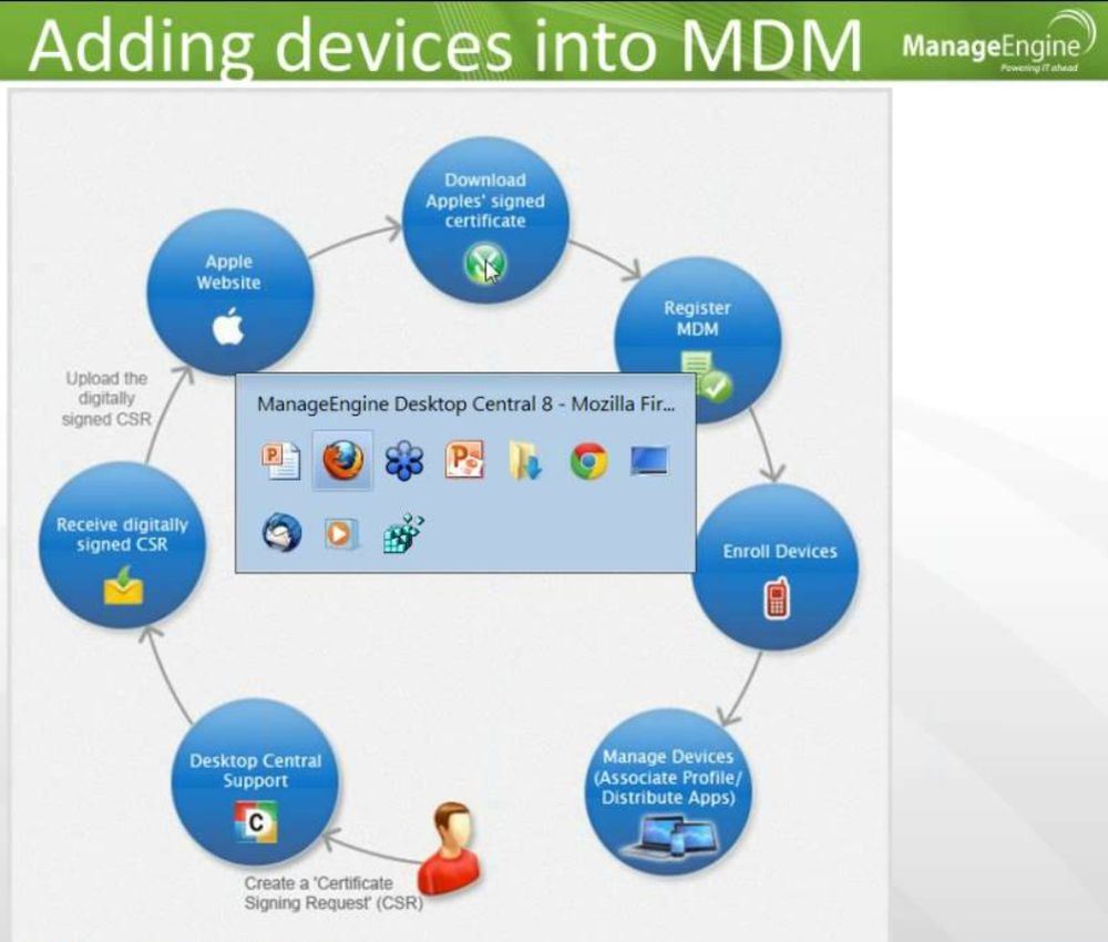 ManageEngine Mobile Device Manager for iPhone with MDM Unlock