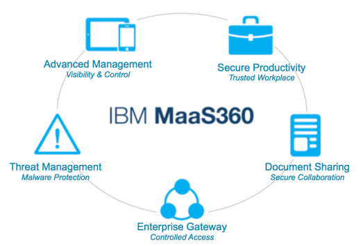 IBM MaaS360 MDM Software Overview