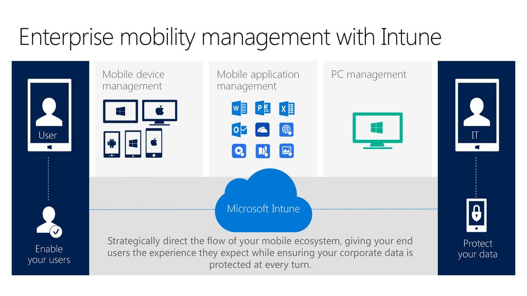 Microsoft Intune Enterprise Mobility + Security MDM Software Overview