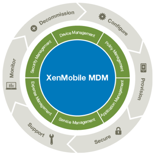 XenMobile Security  MDM Software Overview